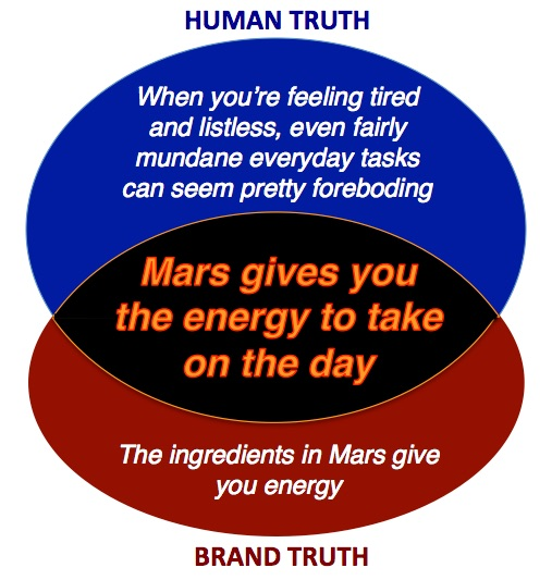 Mars proposition diagram